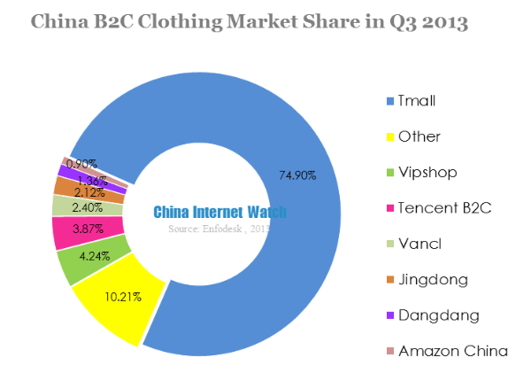china apparel market size share industry The asia-pacific sports apparel market is segmented, based on end user, mode of sale and country women segment has witnessed a significant growth in the region, owing to increasing participation in sports and fitness activities.