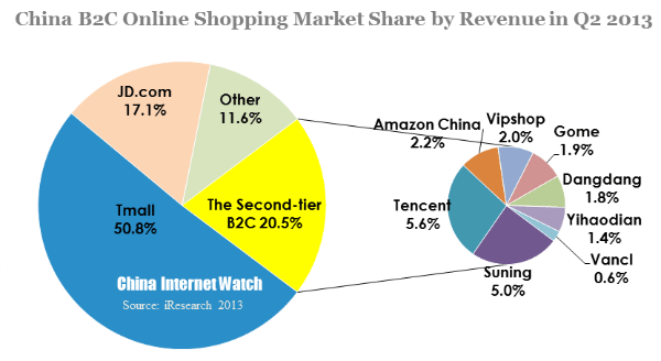 10 Charts to Tell You About China Online Shopping Market in Q2 2013