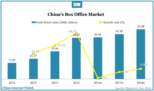 china-box-office-2012-2018e