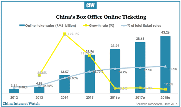 china-box-office-online-ticketing-2018e