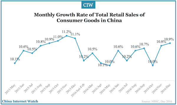 china-consumer-goods-retail-dec-2016