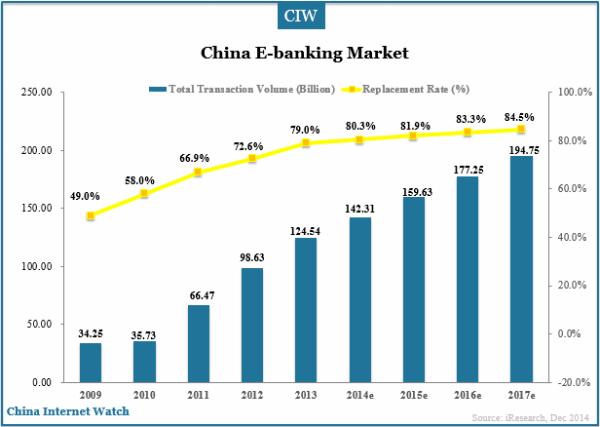 china-e-banking-market-2014e