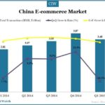 China E-commerce Market in Q1 2015
