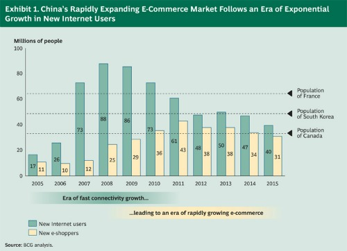 China's Rapidly Expanding E-commerce Market