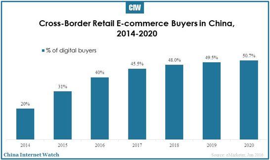 china-embraces-cross-border-e-commerce-01