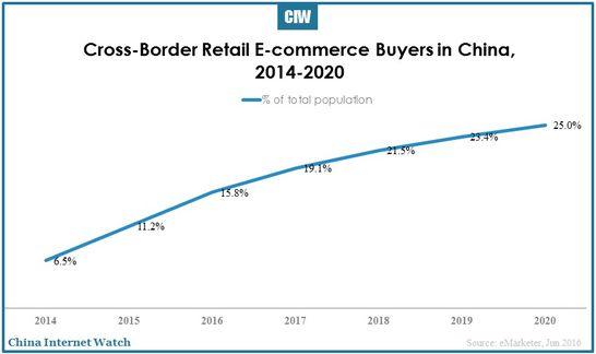 china-embraces-cross-border-e-commerce-02