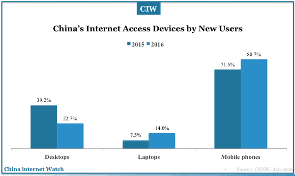 china-internet-users-2017-03