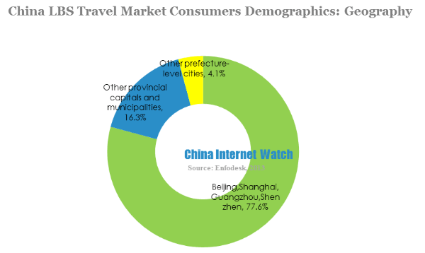 china lbs travel market consumers demographics-geography
