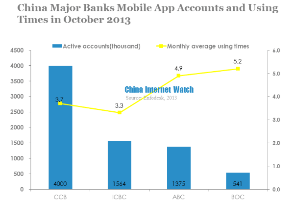 Mobile App Monthly Active Accounts of China's Major Banks in Oct 2013