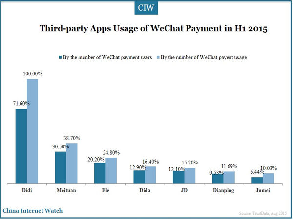 Third-party Apps Usage of WeChat Payment in H1 2015