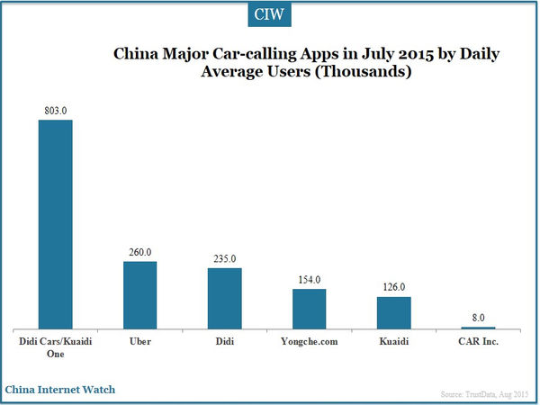 China Major Car-calling Apps in July 2015 by Daily Average Users (Thousands)