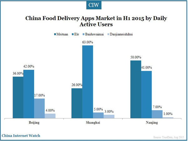 China Food Delivery Apps Market in H1 2015 by Daily Active Users