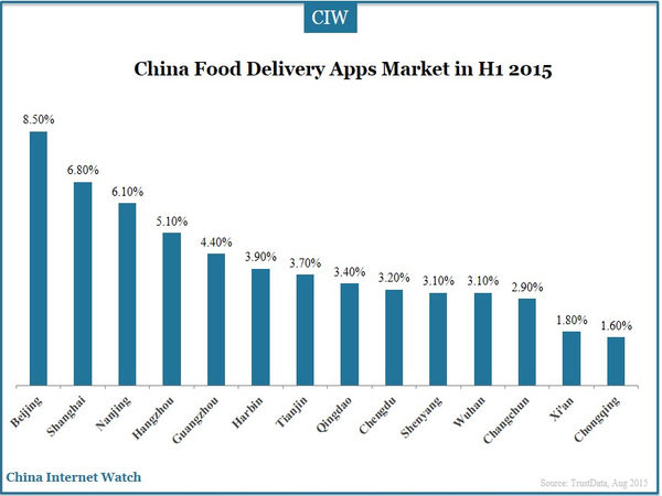 China Food Delivery Apps Market in H1 2015