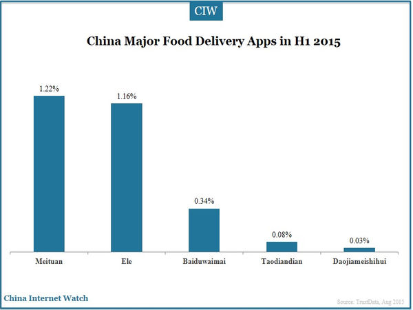 China Major Food Delivery Apps in H1 2015