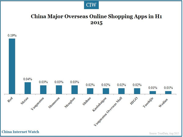 China Major Mother Care Apps in H1 2015