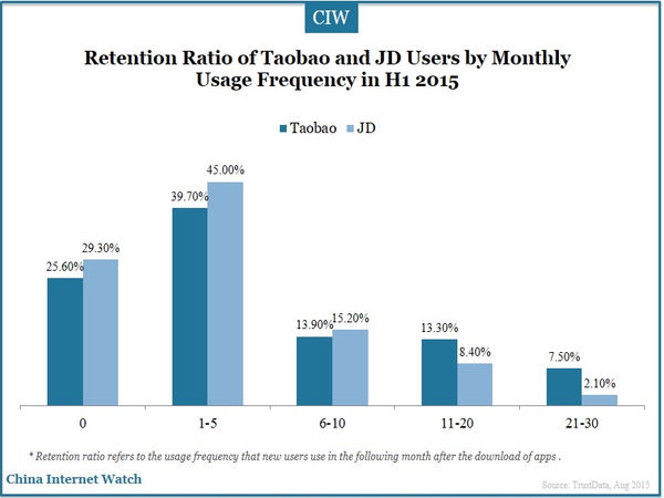 Retention Ratio of Taobao and JD Users by Monthly Usage Frequency in H1 2015