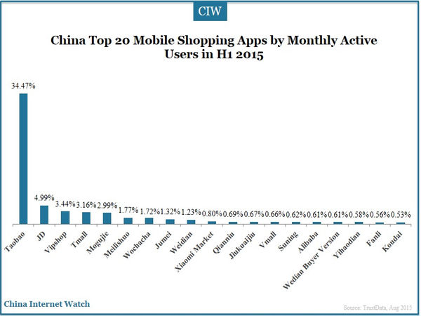 China Top 20 Mobile Shopping Apps by Monthly Active Users in H1 2015