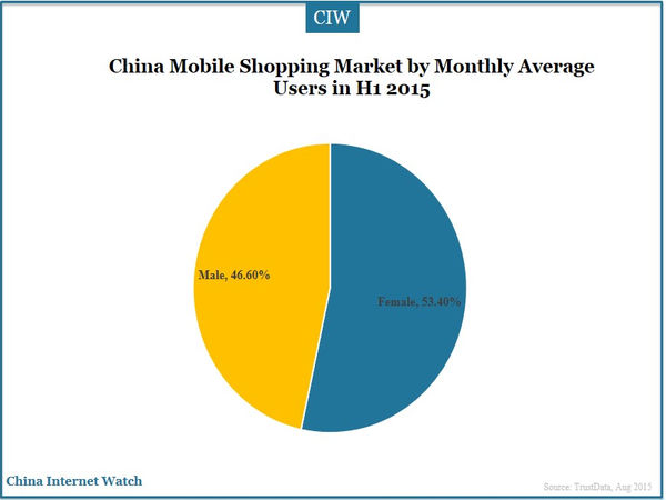 China Mobile Shopping Market by Monthly Average Users in H1 2015