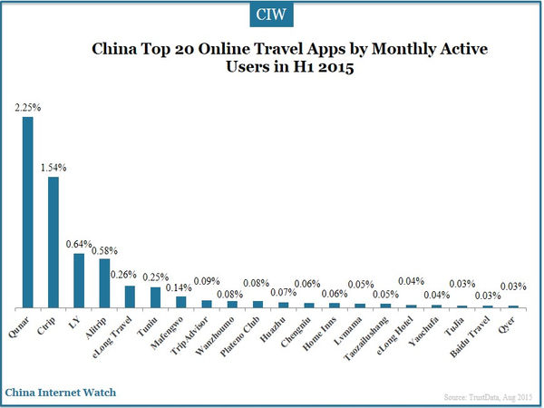 China Top 20 Online Travel Apps by Monthly Active Users in H1 2015