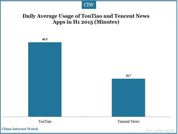 Daily Average Usage of TouTiao and Tencent News Apps in H1 2015 (Minutes)