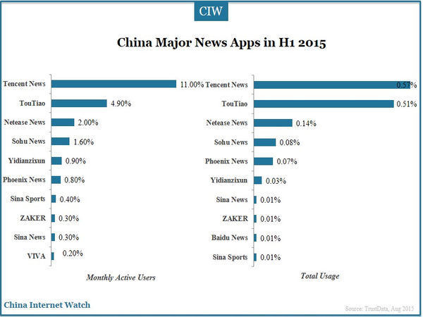 China Major News Apps in H1 2015