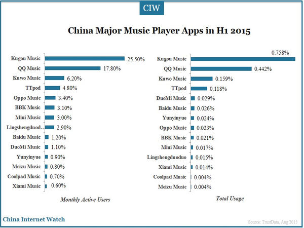 China Major Music Player Apps in H1 2015