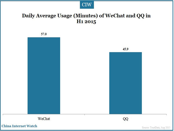 Daily Average Usage (Minutes) of WeChat and QQ in H1 2015