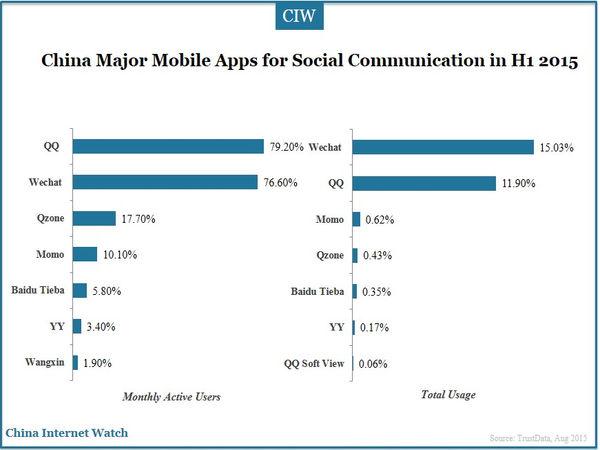 China Major Mobile Apps for Social Communication in H1 2015