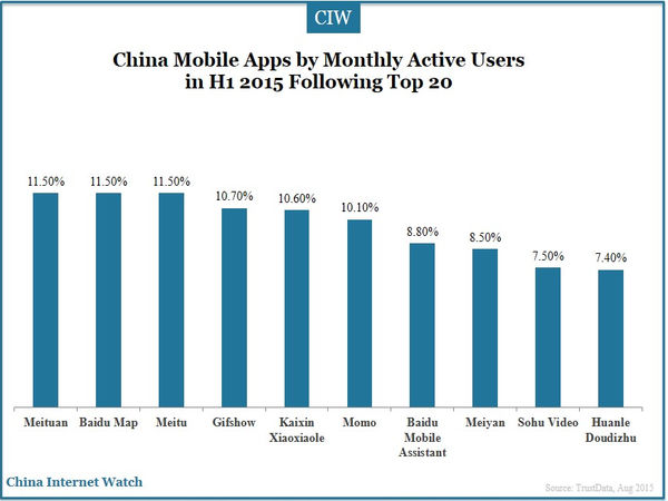 China Mobile Apps by Monthly Active Users
