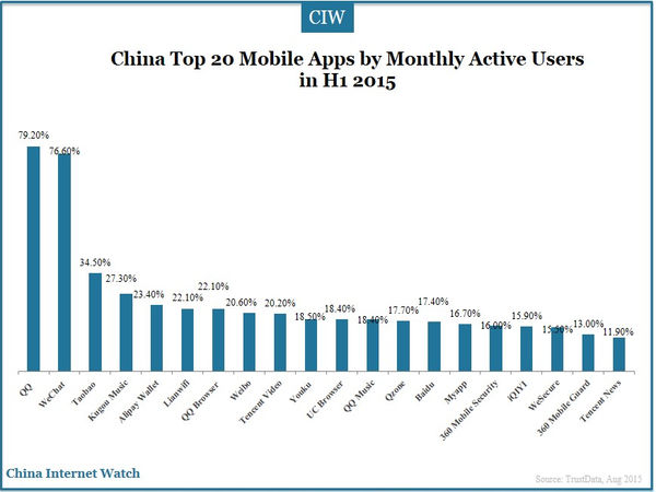 China Top 20 Mobile Apps by Monthly Active Users