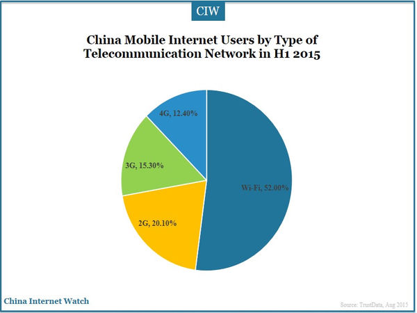 China Mobile Internet Users by Type of Telecommunication Network in H1 2015