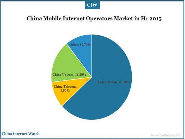 China Mobile Internet Operators Market in H1 2015