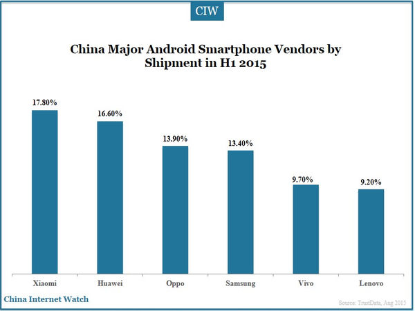 China Major Android Smartphone Vendors by Shipment in H1 2015