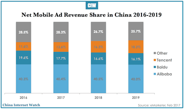 China mobile ad revenues 2016-2019