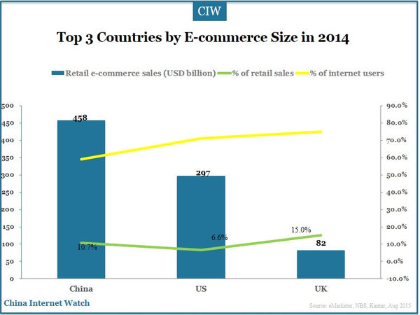 China, Largest E-commerce Market in the World in 2014 - China ...