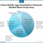 China Mobile App Distribution Channels Market Share