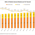 China mobile app market insights for Q3 2016