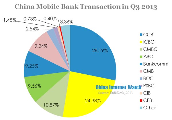 China Mobile Banking Reached 3.7 Trillion Yuan in Q3 2013