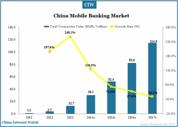 china-mobile-banking-market-2013-2014e