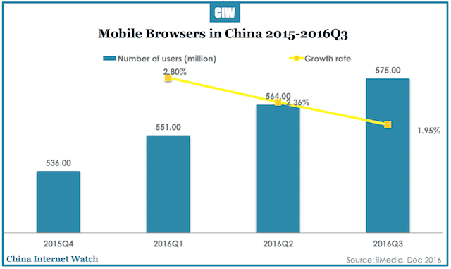 china-mobile-browsers-q3-2016-1