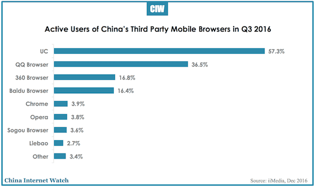 china-mobile-browsers-q3-2016-2