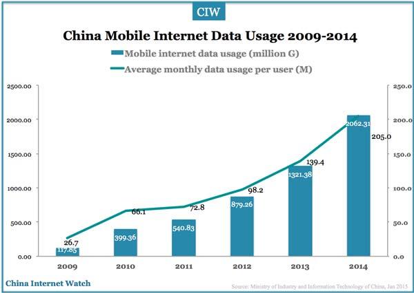 China mobile penetration