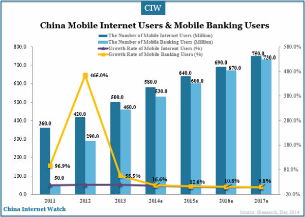 china-mobile-internet-users-and-mobile-banking-users