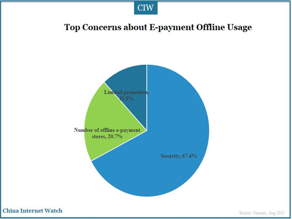 Top Concerns about E-payment Offline Usage