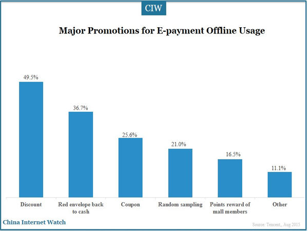 Major Promotions for E-payment Offline Usage
