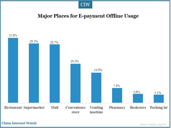 Major Places for E-payment Offline Usage