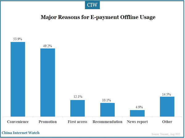 Major Reasons for E-payment Offline Usage