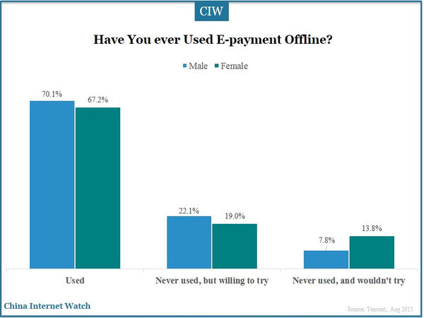 Have You ever Used E-payment Offline?