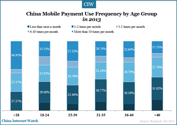 china-mobile-payment-usage-by-age-group