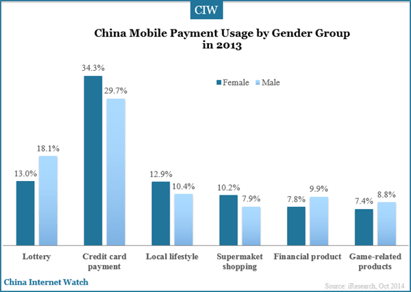 china-mobile-payment-usage-by-gender-group